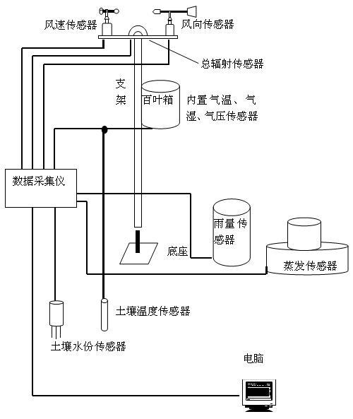 内置电子罗盘(另选配),可用于车,船等移动平台.